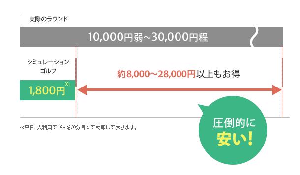 1ラウンドにかかる料金を説明した図